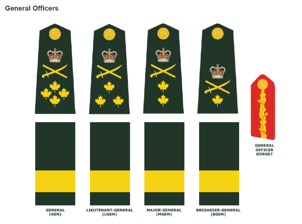... Army | Article | Canadian Army General Officer Ranks Insignia